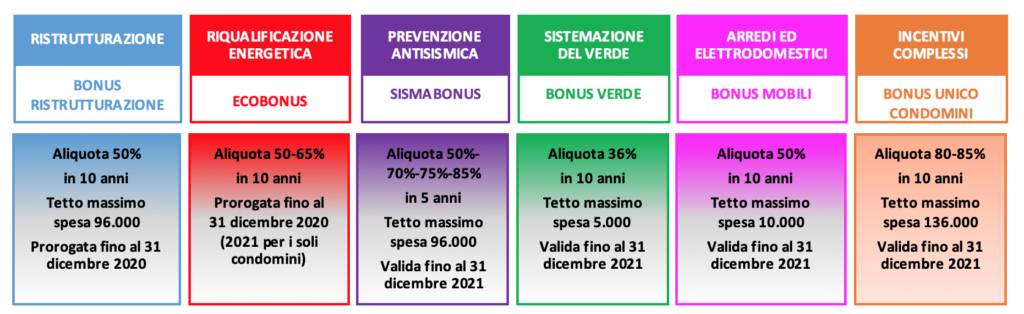 Bonus-casa-2020-1024x314 Bonus casa 2020: le novità della legge di bilancio